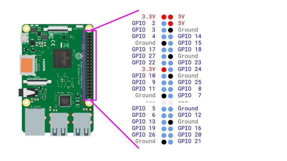 Raspberry pi power input
